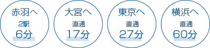 赤羽へ2駅6分、大宮へ直通17分、東京へ直通27分、横浜へ直通60分